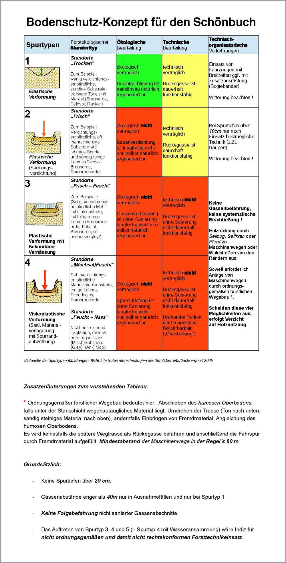 Bodenschutzkonzept Schönbuch