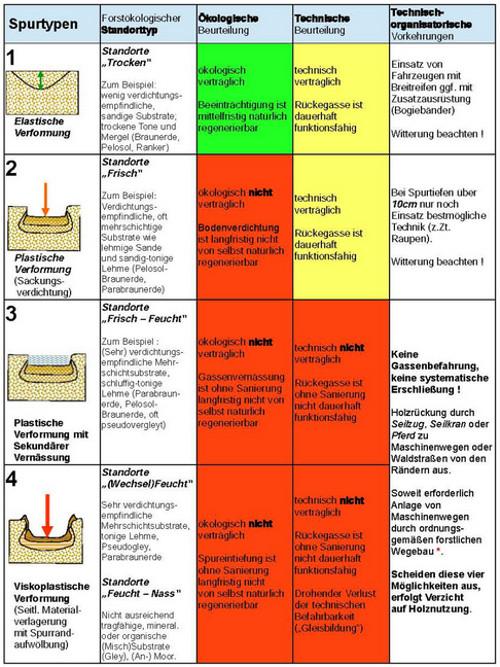 Unser Bodenschutzkonzept für den Schönbuch